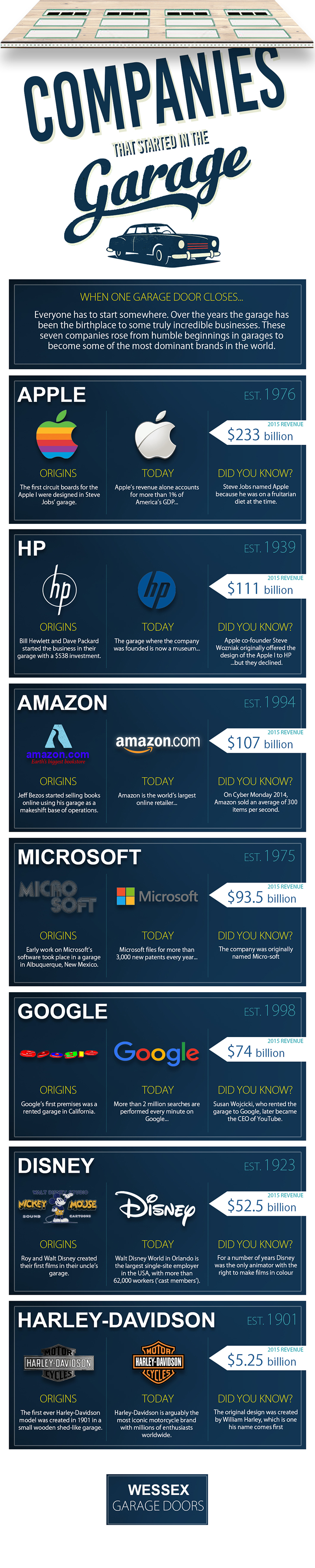 wessex-infographic-companies-started-in-garages-web